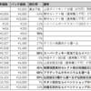 103日目:期間限定パック更新(10月8日)