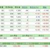 日経平均株価は20,000円前後で1度目の反発〔株の月次報告〕