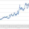 本日の損益 +155,335円