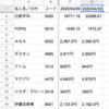 【GASコード丸ごと】スプレッドシートで株価自動取得・記録