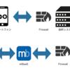 mBaaSを活用して業務システムをスマホアプリ化