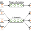AutoExtend: Extending Word Embeddings to Embeddings for Synsets and Lexemes [Rothe+, ACL'15]