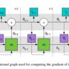 深層時系列を使った強化学習での汎用化の論文を読む