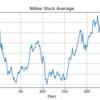 Numpyだけで回帰分析その2。株価グラフにフィット【Python機械学習】