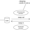 UNIX 6th code reading - スワッピング