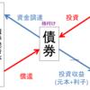 図でわかる金融商品解説:Part 1 債券編