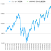 ニッセイ外国株式インデックスとeMAXIS Slim先進国株式インデックス - 投信比較