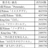 サブスク再生回数を伸ばしたのはテレビだった、動画再生指標未カウントおよび初カウント問題…10月28日付ビルボードジャパンソングスチャートをチェック