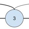 関節点で訪れたノードのとき、どうしてdfs_lowではなくdfs_numを使うのか