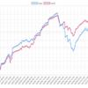 今週(5/6~10)のEA運用結果 +283,727円(+124.6pips) 月曜日大敗も終わってみれば順調にプラス。トップはフラッシュユロルでした。