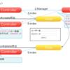 BCryptLibを使ってログイン画面を実装
