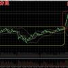 ビットコインFX 8月7日チャート分析 二日連続の最高値更新!