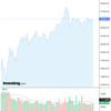 2020-07-14 週明け米国株の状況