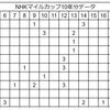 2018年NHKマイルカップ予想!