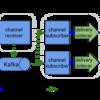 Knative EventingのSourceにAWS SQSをつかいServiceを起動する