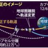 「はやぶさ2」軌道変更に成功!「地球帰還」が確実に!!