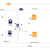 openvpnを使ってaws環境にVPNサーバを比較的低コストで構築する方法