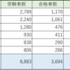 H30年度 登録販売者試験《東海北陸地区》結果!