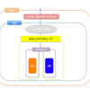 RailsアプリをAWS EC2にデプロイする方法その②DB.サーバー構築編