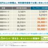 百貨店ギフトカード購入でSPGポイントを大量にゲット!一発で3万マイル以上!