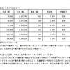 第94回北海道電力定時株主総会 臨時報告書 株主提案の議決結果