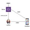 【改訂版】継続的にiOSアプリのパフォーマンスを計測する