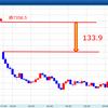 【GMOクリック証券CFD】イギリス100窓開け急落 欧米でも株安連鎖
