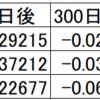 移動平均線乖離率とリターンの検証(S&P500編)