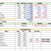 週間パフォーマンス 9/15 【先週比+78,989円】