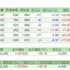 【株の月次報告】日経平均株価の価格帯別出来高の変化