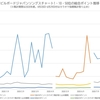 YOASOBI「夜に駆ける」の大台突破、米津玄師の大量エントリーによるポイント底上げ…8月17日付ビルボードジャパンソングスチャートは今後のデジタルの分岐点になるか