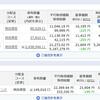 ただの今週のリスク資産状況(H30.10.14)たった1週間で20万円マイナス??赤いライジングスターの心情の件