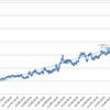 本日の損益 +191,091円