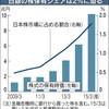 日銀、株保有10兆円に