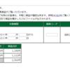 本日の株式トレード報告R1,07,05