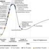 Gartner社の2017年度版Hype曲線