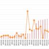 【高金利通貨・複利検討①】リラ円スワップ+裁量複利投資。30週目 (7/17)。年利換算0%。少しだけリラ売りを追加しています。