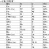 ダイアトニックコード一覧表(基礎)