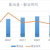日本駐車場開発【2353】連続増配株