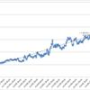 本日の損益 +70,001円