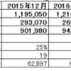 2016年度8月度月次決算(速報)
