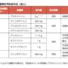 2017日本障害者歯科学会認定試験→2018歯科麻酔認定医試験対策