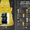 【関西エリア初登場】最新ビールサーバでクラフトビール提供開始。全部飲んで特典をもらおう!