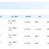 5月6日神戸出港の飛鳥Ⅱクルーズが中止に