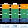 【高配当株】三菱ケミカル(4188)株価分析してみた!今は買い時か