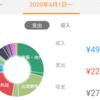 2020年4月分の家計簿公開!!