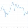 5月の株価チャートを眺める