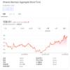 wealthnavi[ウェルスナビ]/AGG iシェアーズ・コア 米国総合債券市場 ETFから分配金を受領(2019年4月)
