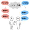 【超上級編】GTO part1 〜はじめてのゲーム理論〜