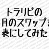 トラリピ9月のスワップ金利 〜スワップ金利もバカにできない…〜